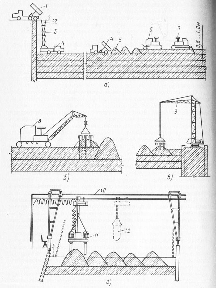 Схема бетонирования массивов