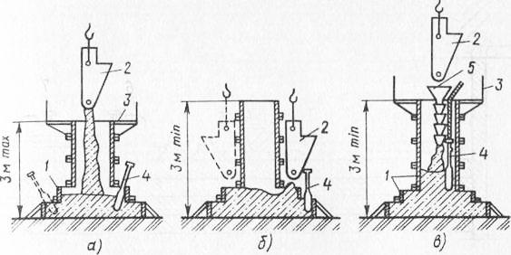 Схемы бетонирования