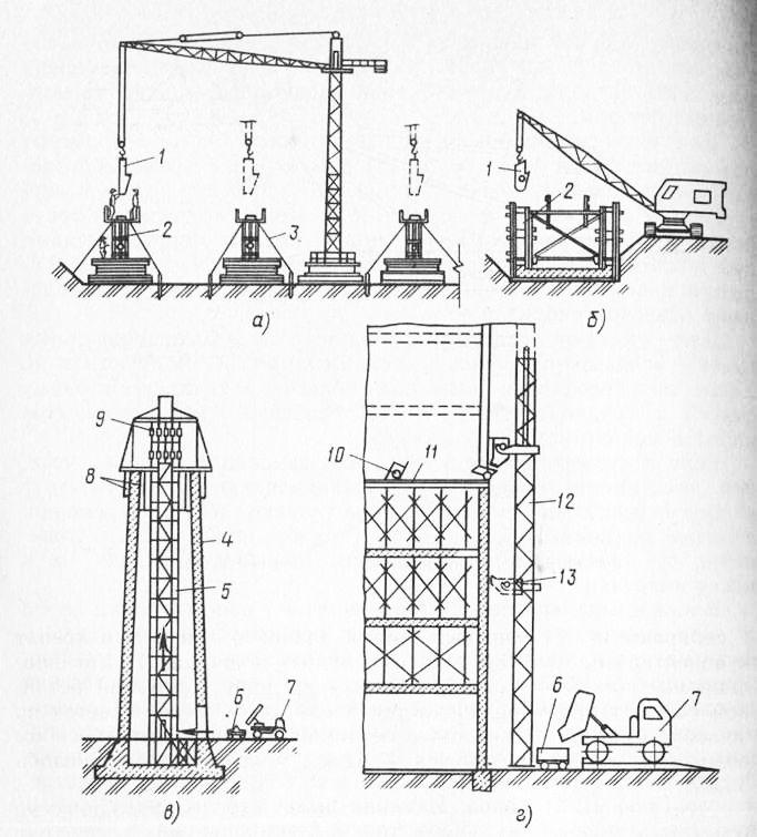 Схема подачи бетонной смеси с