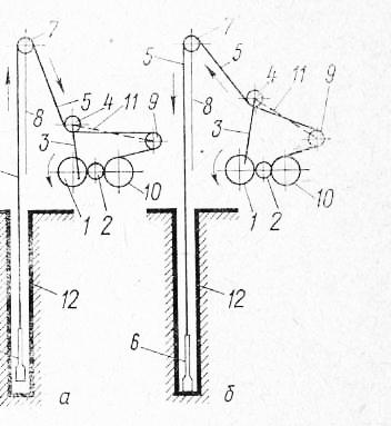 Схема ударно-канат ного