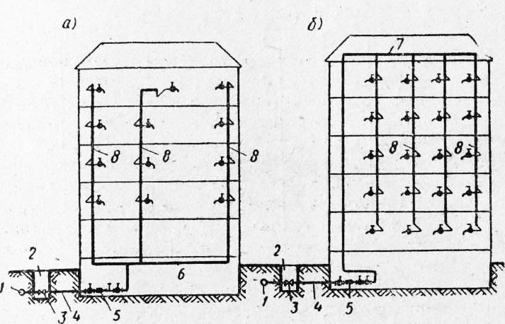 Схемы водопровода с нижней (а)