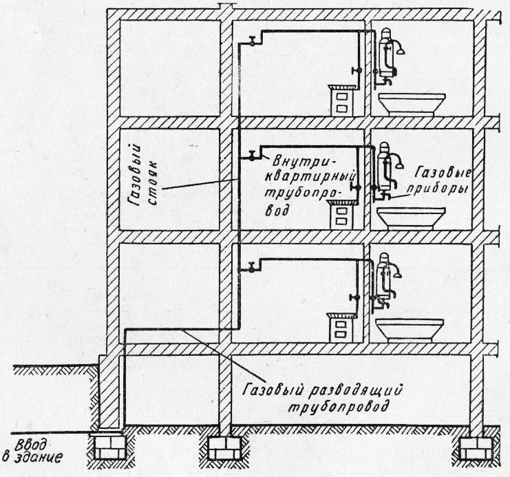 Внутренняя сеть газопровода