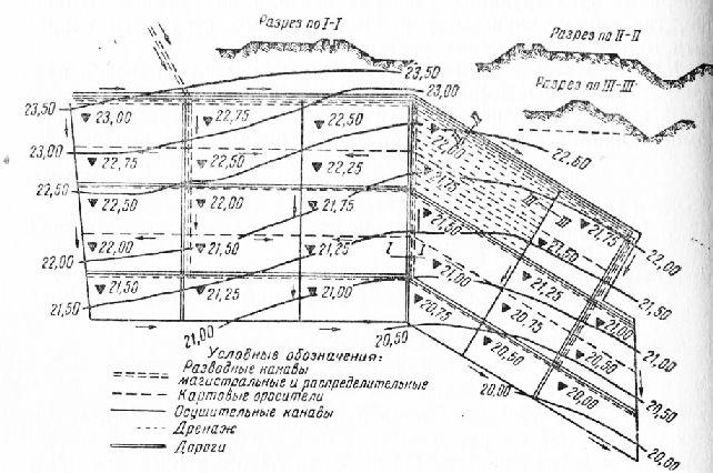 Схема полей орошения