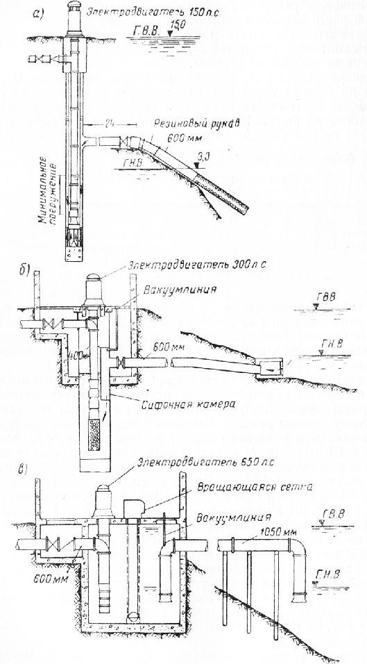 Схемы сифонных водозаборов